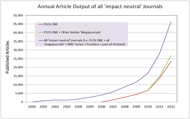 Annual Article Output of all 'impact neutral' Journals